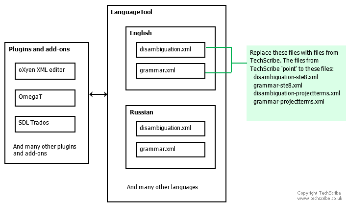 LanguageTool has rules for many languages. For each language, the rules are in the files disambiguation.xml and grammar.xml. The term checker uses the English disambiguation.xml and grammar.xml to specify the location of the rules for the term checker.